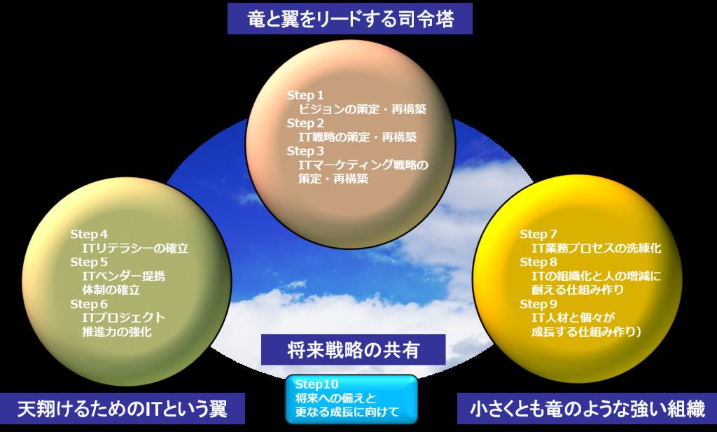 竜に翼経営コンサルティングのイメージ図