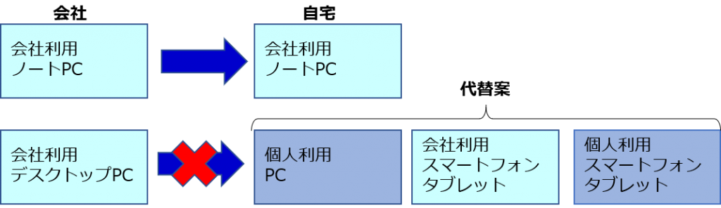 テレワークの接続形態
