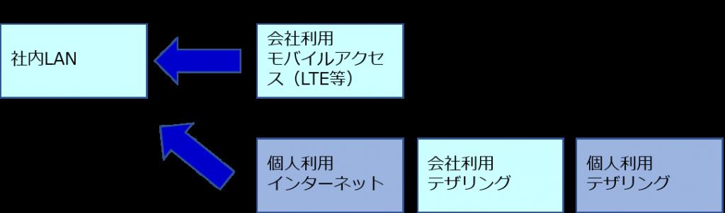 社内LAN接続